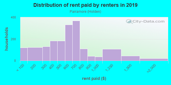 Rent paid by renters in 2013 in Parramore in Orlando neighborhood in FL