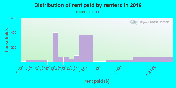 Rent paid by renters in 2013 in Patterson Park in Baltimore neighborhood in MD