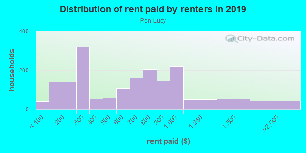 Rent paid by renters in 2013 in Pen Lucy in Baltimore neighborhood in MD