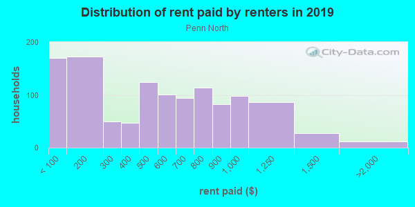 Rent paid by renters in 2013 in Penn North in Baltimore neighborhood in MD