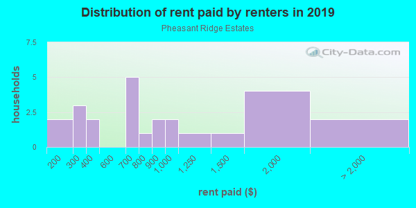 Rent paid by renters in 2013 in Pheasant Ridge Estates in Grand Junction neighborhood in CO