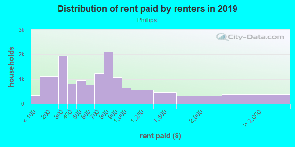 Rent paid by renters in 2013 in Phillips in Minneapolis neighborhood in MN