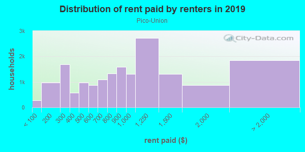 Rent paid by renters in 2013 in Pico-Union in Los Angeles neighborhood in CA