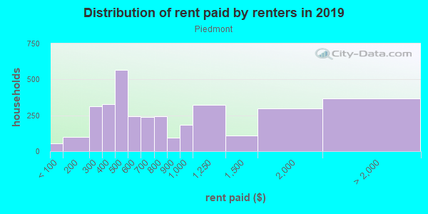 Rent paid by renters in 2013 in Piedmont in Portland neighborhood in OR