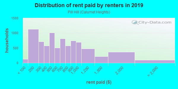 Rent paid by renters in 2013 in Pill Hill in Chicago neighborhood in IL