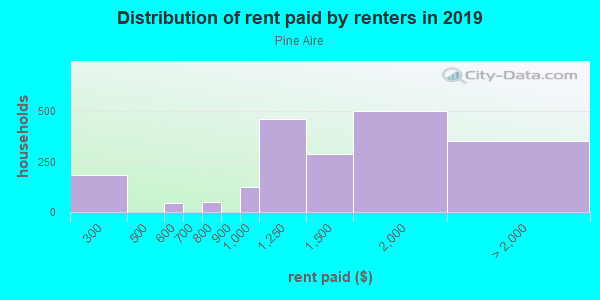 Rent paid by renters in 2013 in Pine Aire in Bay Shore neighborhood in NY