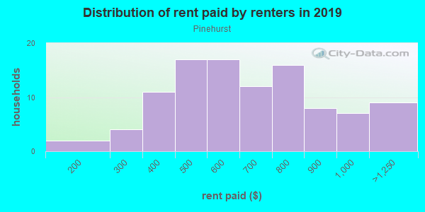 Rent paid by renters in 2013 in Pinehurst in Lake Wales neighborhood in FL