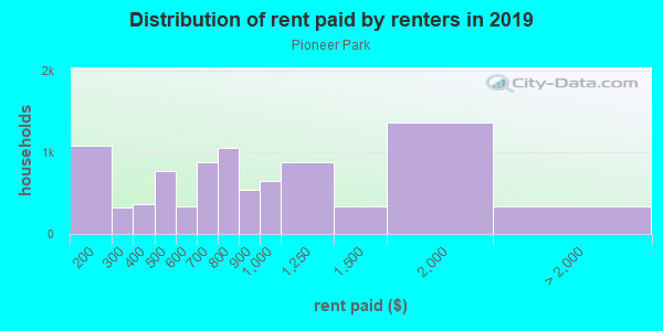 Rent paid by renters in 2013 in Pioneer Park in Las Vegas neighborhood in NV