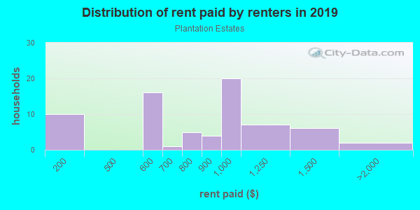 Rent paid by renters in 2013 in Plantation Estates in Spring Hill neighborhood in FL