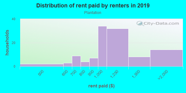 Rent paid by renters in 2013 in Plantation in Lexington neighborhood in KY