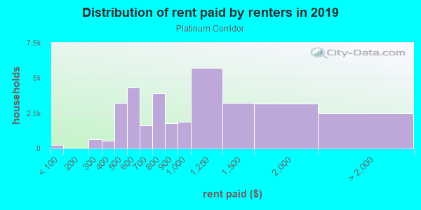 Rent paid by renters in 2013 in Platinum Corridor in Dallas neighborhood in TX