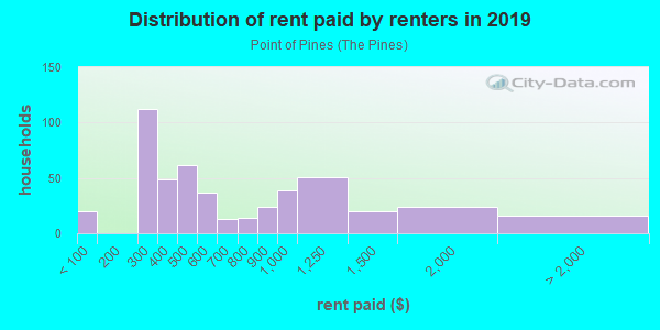 Rent paid by renters in 2013 in Point of Pines in Revere neighborhood in MA