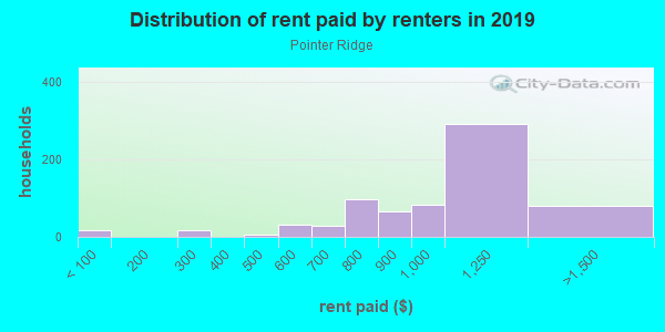 Rent paid by renters in 2013 in Pointer Ridge in Atlanta neighborhood in GA