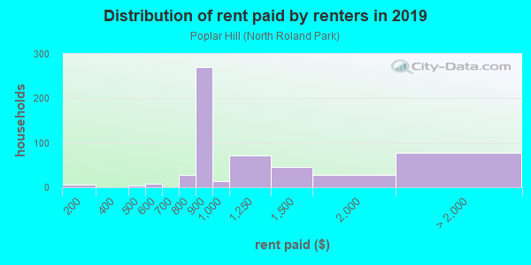 Rent paid by renters in 2013 in Poplar Hill in Baltimore neighborhood in MD