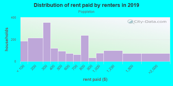Rent paid by renters in 2013 in Poppleton in Baltimore neighborhood in MD