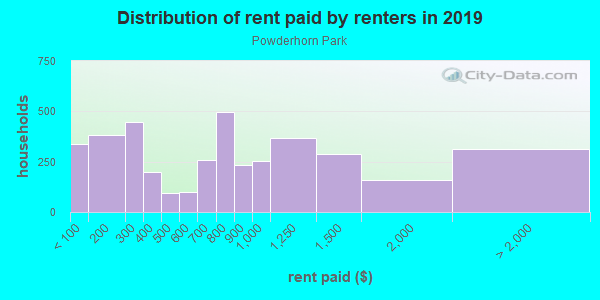 Rent paid by renters in 2013 in Powderhorn Park in Minneapolis neighborhood in MN
