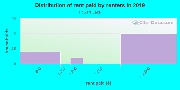 Rent paid by renters in 2013 in Powers Lake in Atlanta neighborhood in GA