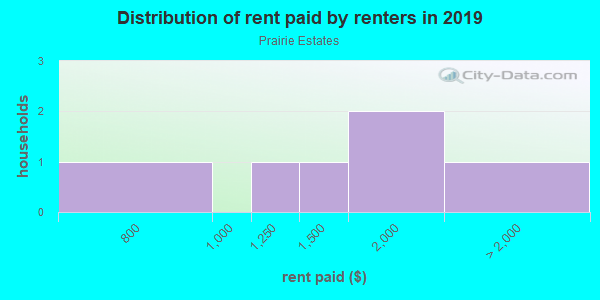Rent paid by renters in 2013 in Prairie Estates in Vancouver neighborhood in WA