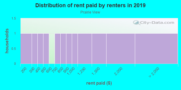 Rent paid by renters in 2013 in Prairie View in Grand Junction neighborhood in CO