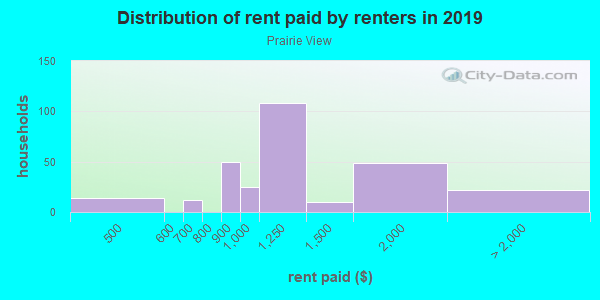 Rent paid by renters in 2013 in Prairie View in Overland Park neighborhood in KS
