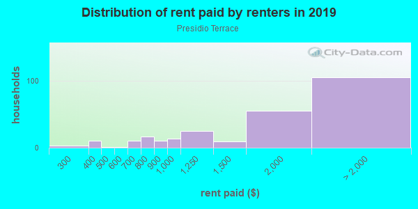 Rent paid by renters in 2013 in Presidio Terrace in San Francisco neighborhood in CA