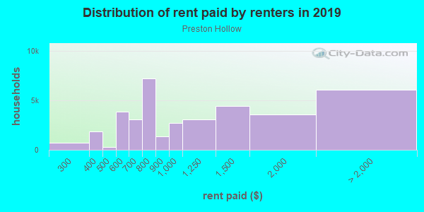 Rent paid by renters in 2013 in Preston Hollow in Dallas neighborhood in TX