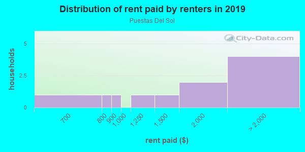 Rent paid by renters in 2013 in Puestas Del Sol in Santa Fe neighborhood in NM