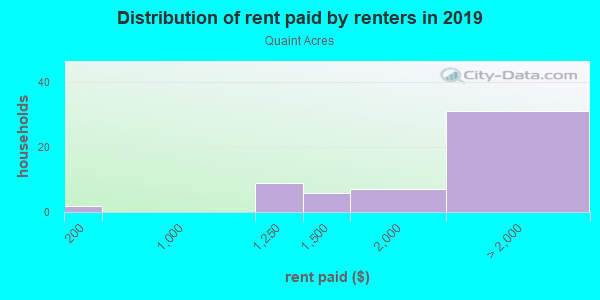 Rent paid by renters in 2013 in Quaint Acres in Silver Spring neighborhood in MD