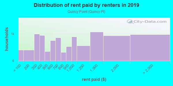 Rent paid by renters in 2013 in Quincy Point in Quincy neighborhood in MA