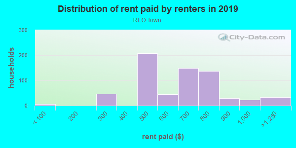 Rent paid by renters in 2013 in REO Town in Lansing neighborhood in MI