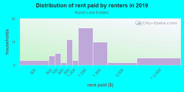 Rent paid by renters in 2013 in Ranch Lake Estates in Lutz neighborhood in FL