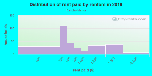Rent paid by renters in 2013 in Rancho Manor in Las Vegas neighborhood in NV