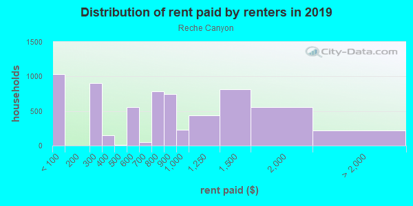 Rent paid by renters in 2013 in Reche Canyon in Colton neighborhood in CA