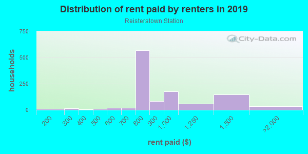 Rent paid by renters in 2013 in Reisterstown Station in Baltimore neighborhood in MD