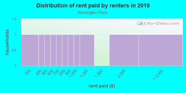 Rent paid by renters in 2013 in Remington Place in Fayetteville neighborhood in AR