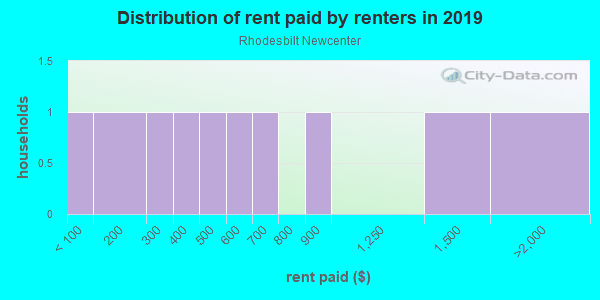 Rent paid by renters in 2013 in Rhodesbilt Newcenter in Lake Wales neighborhood in FL