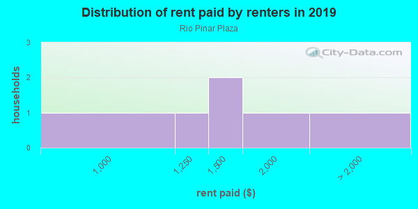 Rent paid by renters in 2013 in Rio Pinar Plaza in Orlando neighborhood in FL
