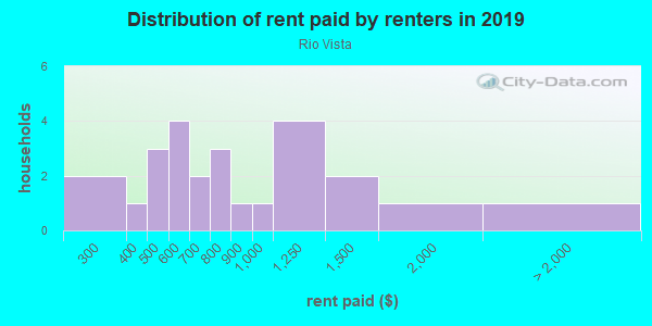 Rent paid by renters in 2013 in Rio Vista in Grand Junction neighborhood in CO