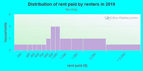 Rent paid by renters in 2013 in Rio Vista in Santa Fe neighborhood in NM