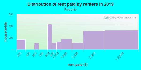 Rent paid by renters in 2013 in Riverside in Baltimore neighborhood in MD