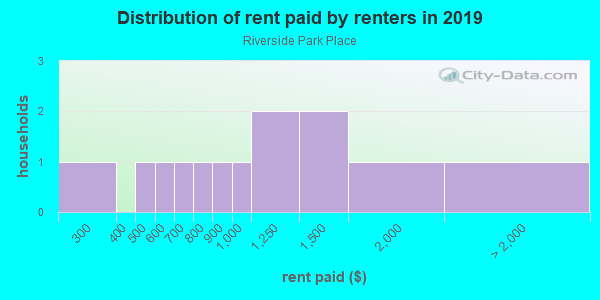 Rent paid by renters in 2013 in Riverside Park Place in Ann Arbor neighborhood in MI