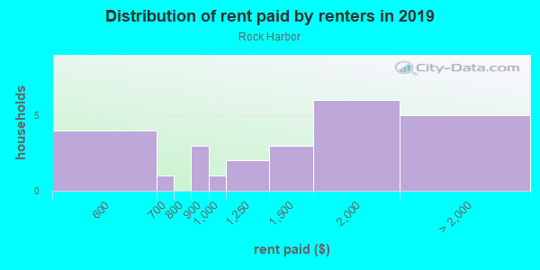 Rent paid by renters in 2013 in Rock Harbor in Key Largo neighborhood in FL