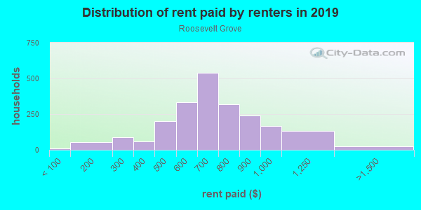 Rent paid by renters in 2013 in Roosevelt Grove in Milwaukee neighborhood in WI