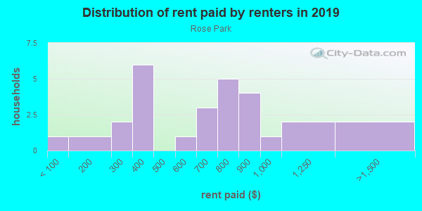 Rent paid by renters in 2013 in Rose Park in Grand Junction neighborhood in CO