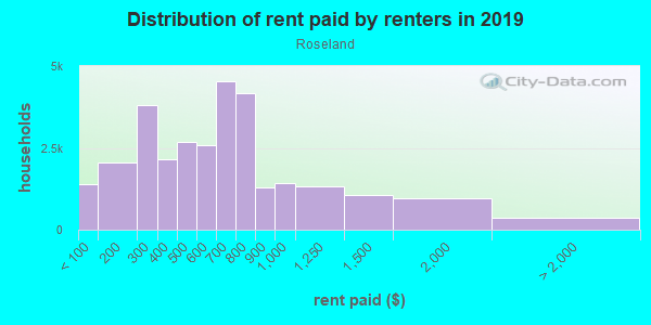 Rent paid by renters in 2013 in Roseland in Chicago neighborhood in IL