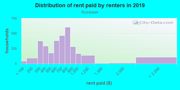 Rent paid by renters in 2013 in Roselawn in Cincinnati neighborhood in OH