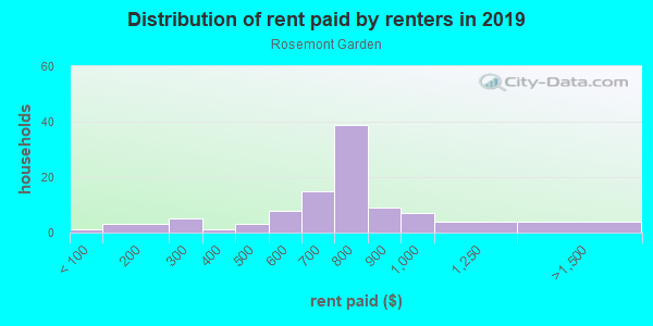 Rent paid by renters in 2013 in Rosemont Garden in Raleigh neighborhood in NC