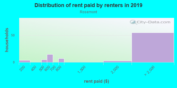 Rent paid by renters in 2013 in Rosemont in Mc Lean neighborhood in VA