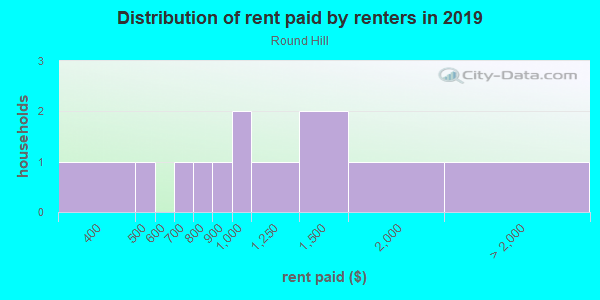 Rent paid by renters in 2013 in Round Hill in Grand Junction neighborhood in CO