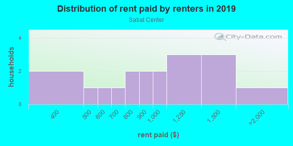 Rent paid by renters in 2013 in Sabal Center in Tampa neighborhood in FL